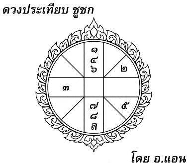 ดวงประเทียบ, โหราศาสตร์ไทย, อมิตดา, ชูชก, เวสสันดรชาดก, เทศน์มหาชาติ