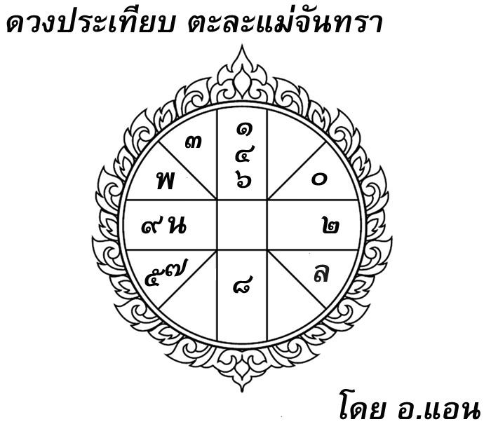 ดวงประเทียบ, โหราศาสตร์ไทย, ตะละแม่จันทรา, บุเรงนอง, ตองอู, จะเด็ด, มังตรา