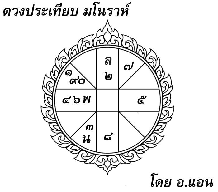 ดวงประเทียบ, โหราศาสตร์ไทย, กินรี, กินร, มโนราห์, พระสุธน, ษณอนงค์, อาจารย์แอน