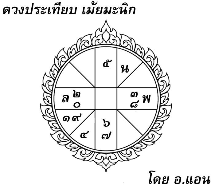 ดวงประเทียบ, เม้ยมะนิก, โหราศาสตร์ไทย, ดูดวง, ราชาธิราช, พระยาน้อย