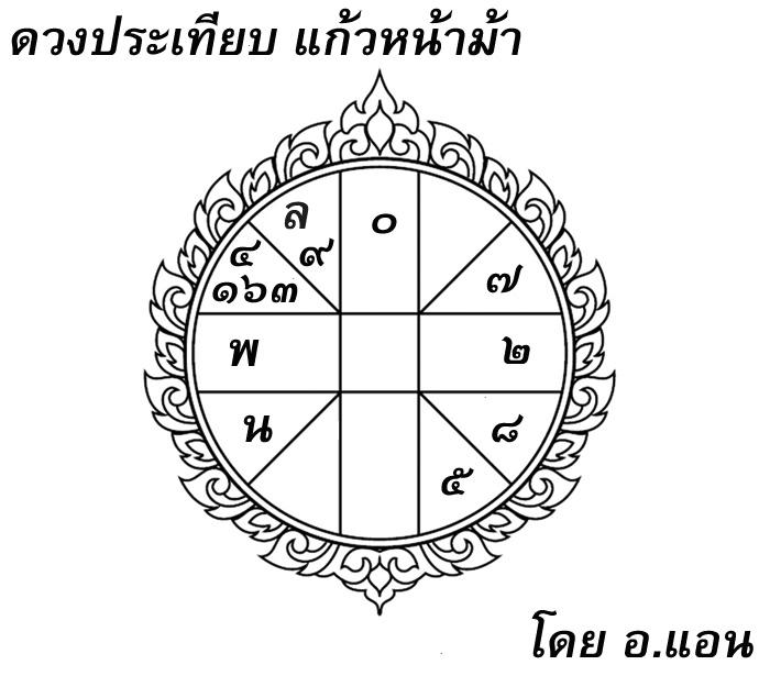 ดวงประเทียบ, แก้วหน้าม้า, เจ็งฮองเฮา, โหราศาสตร์ไทย, ดูดวง